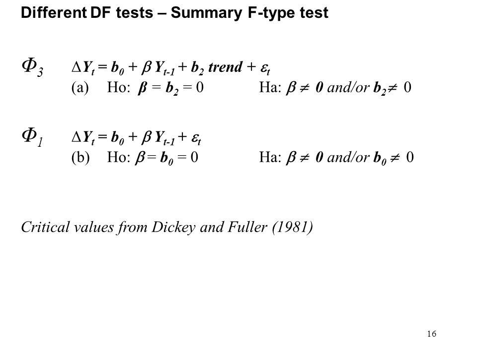 Φ3 ΔYt = b0 +  Yt-1 + b2 trend + t