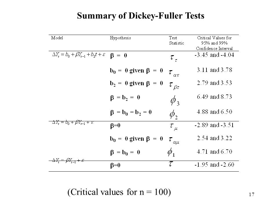 Summary of Dickey-Fuller Tests