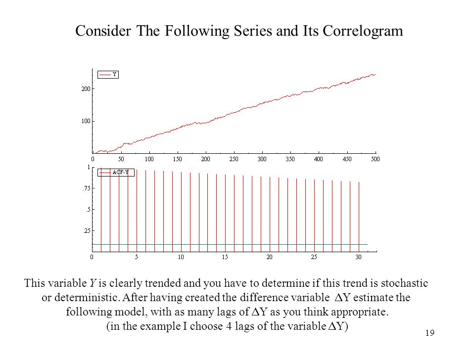 Consider The Following Series and Its Correlogram