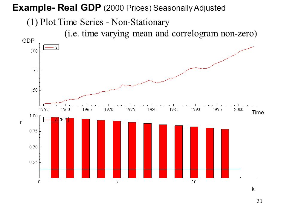 Example- Real GDP (2000 Prices) Seasonally Adjusted