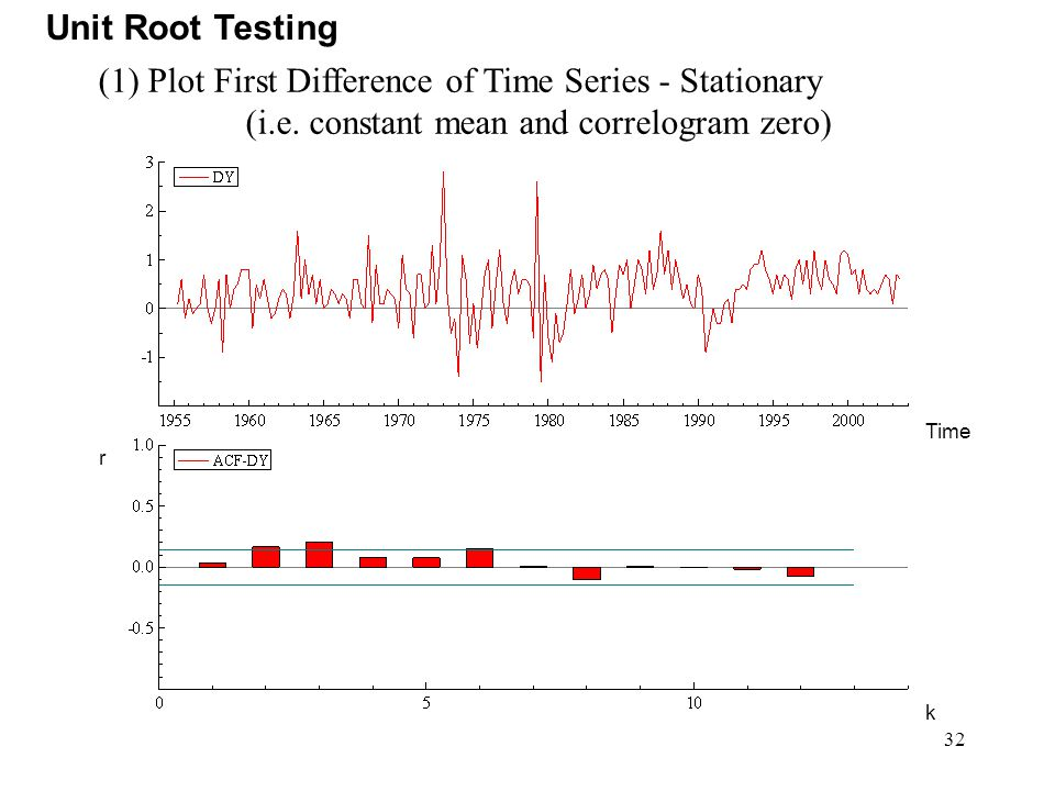 (1) Plot First Difference of Time Series - Stationary