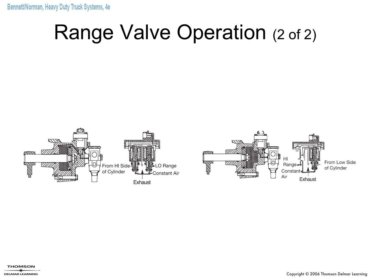Range Valve Operation (2 of 2)
