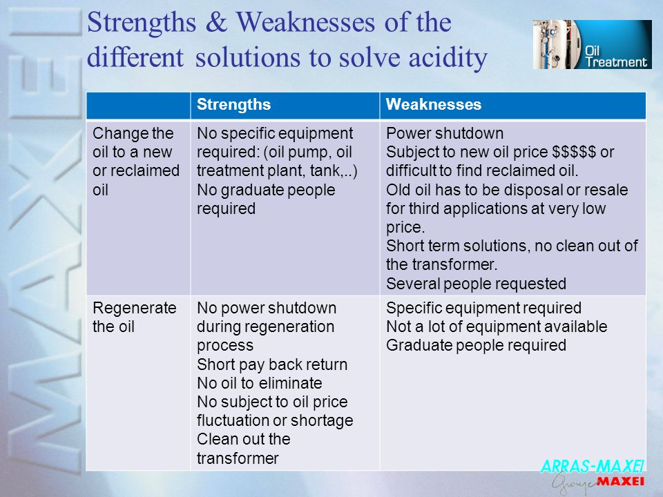 Strengths & Weaknesses of the different solutions to solve acidity