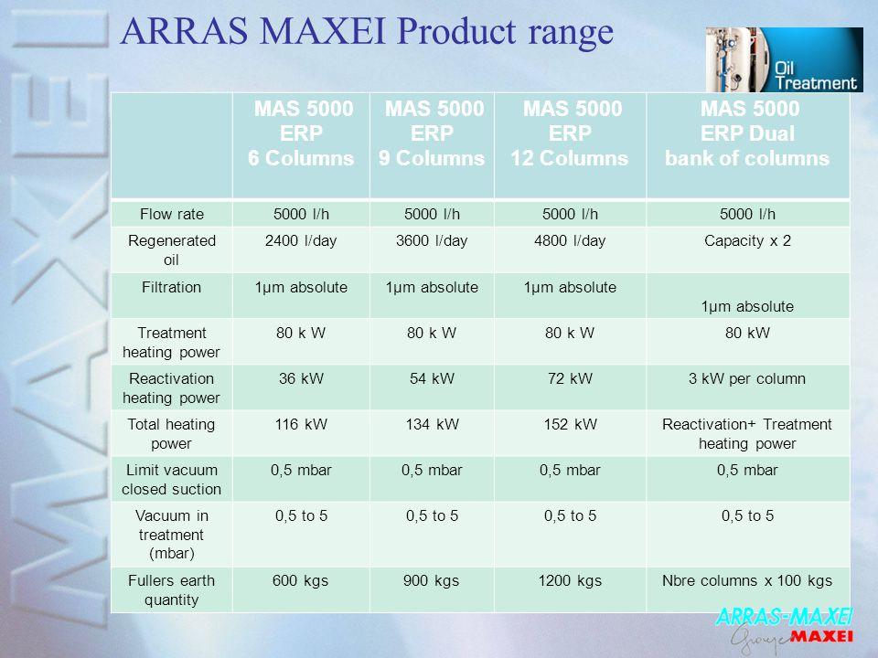 ARRAS MAXEI Product range