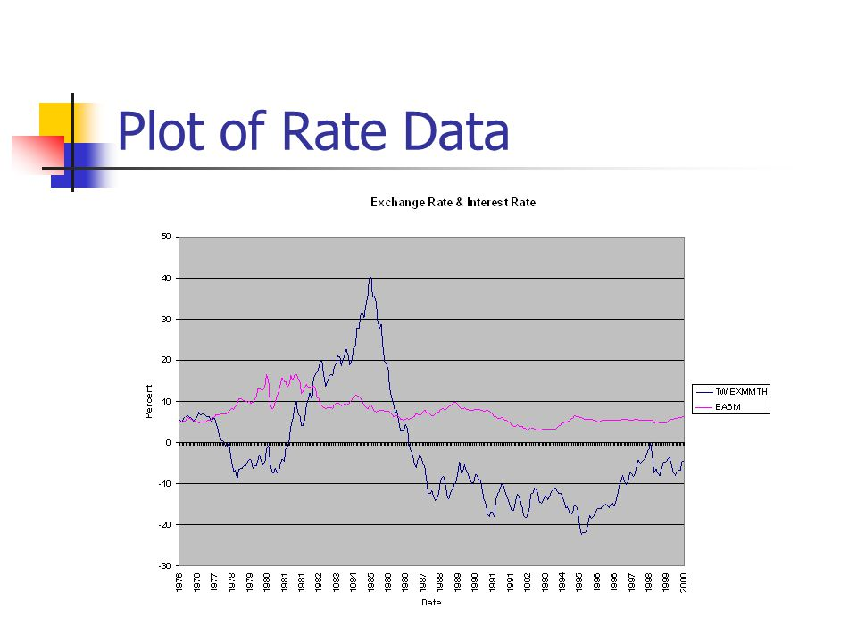 Plot of Rate Data