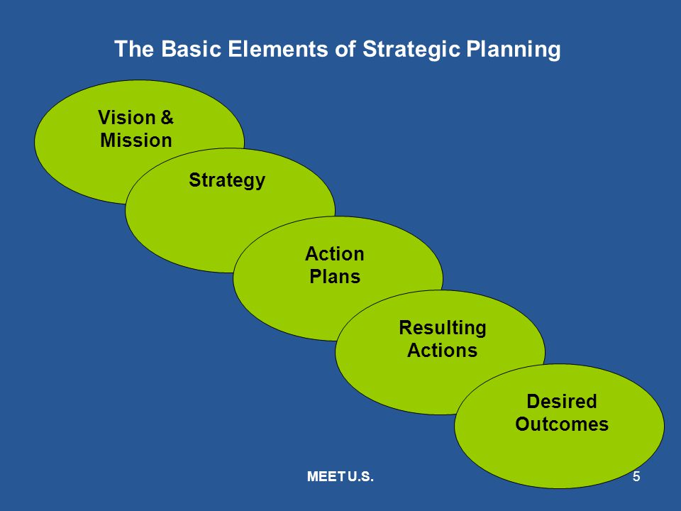 The Basic Elements of Strategic Planning