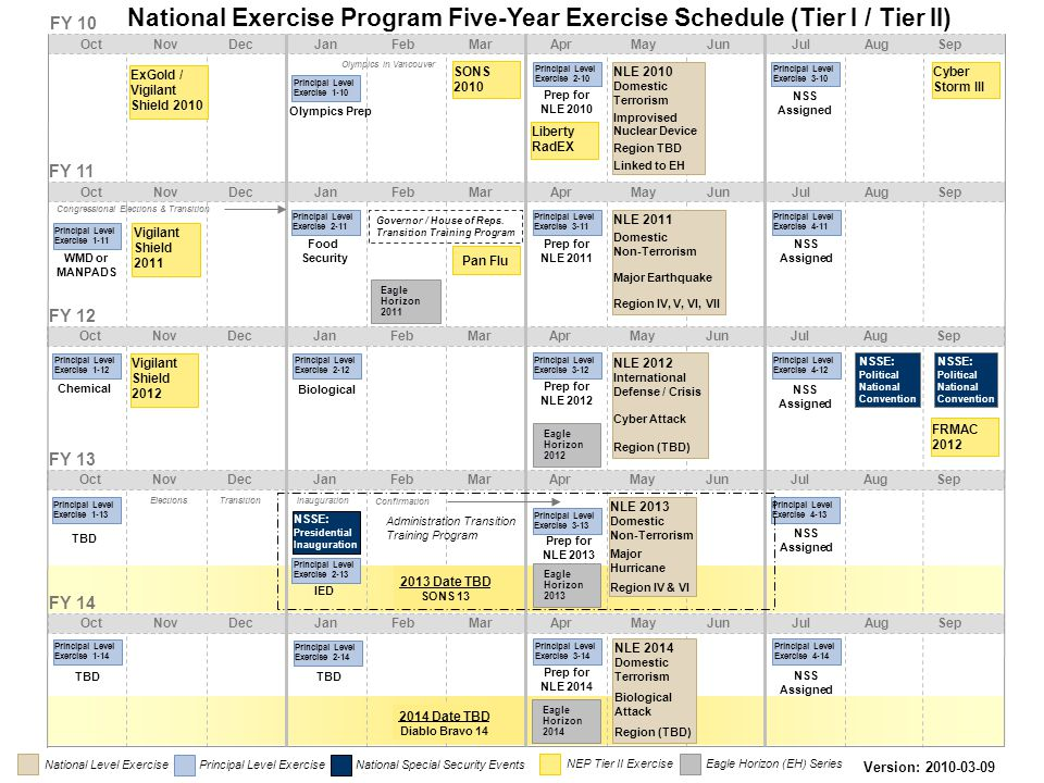 National Exercise Program Five-Year Exercise Schedule (Tier I / Tier II)