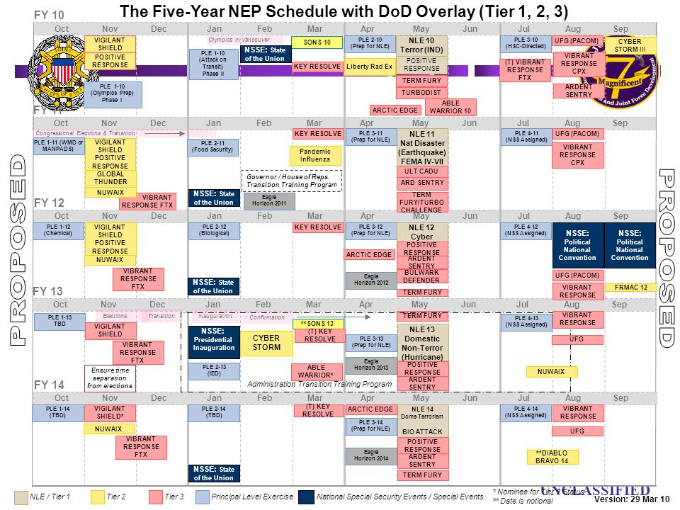 The Five-Year NEP Schedule with DoD Overlay (Tier 1, 2, 3)