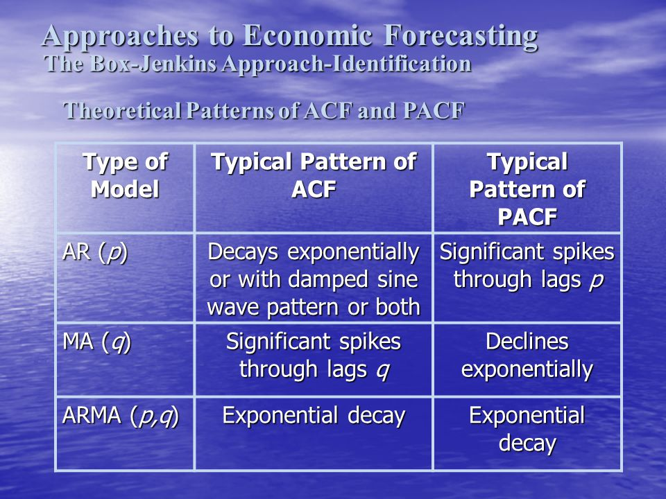 Typical Pattern of PACF