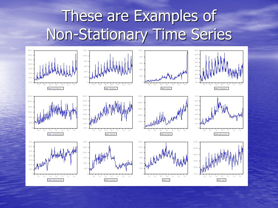 These are Examples of Non-Stationary Time Series