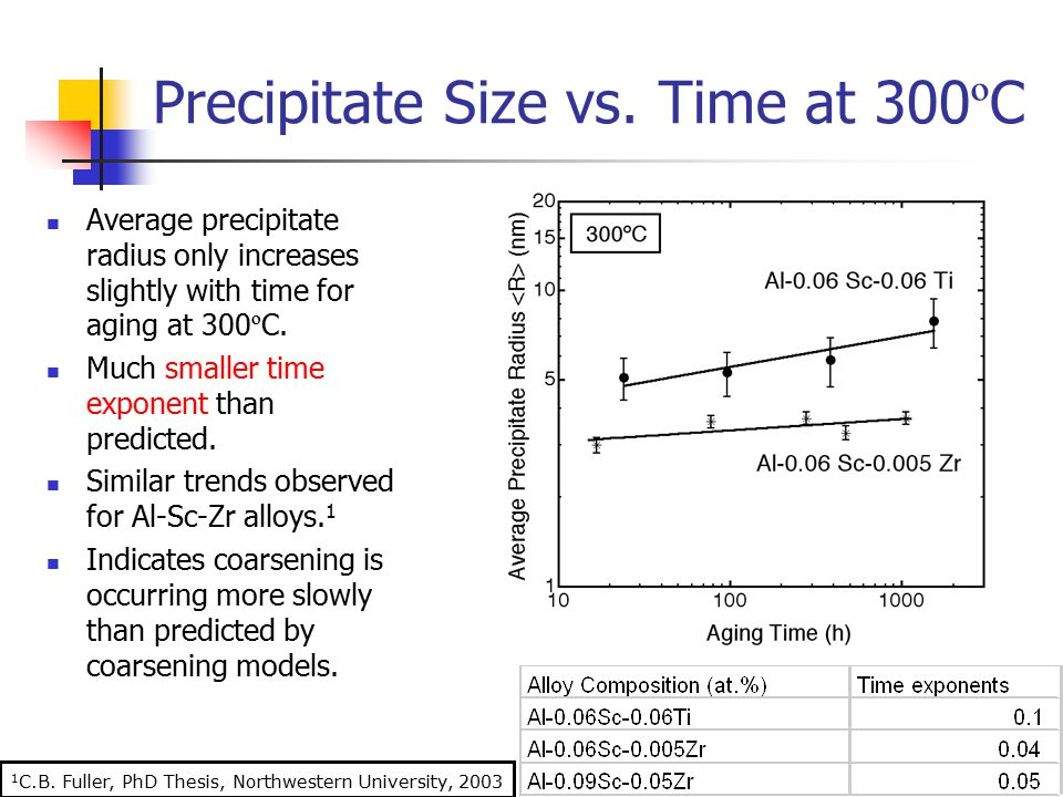 Precipitate Size vs. Time at 300ºC