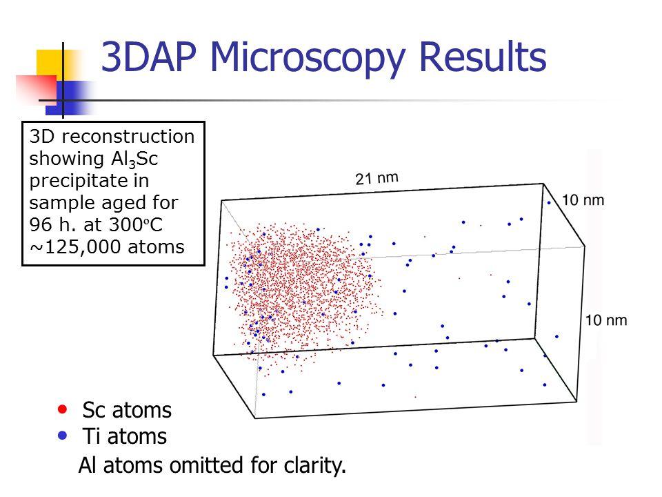 3DAP Microscopy Results