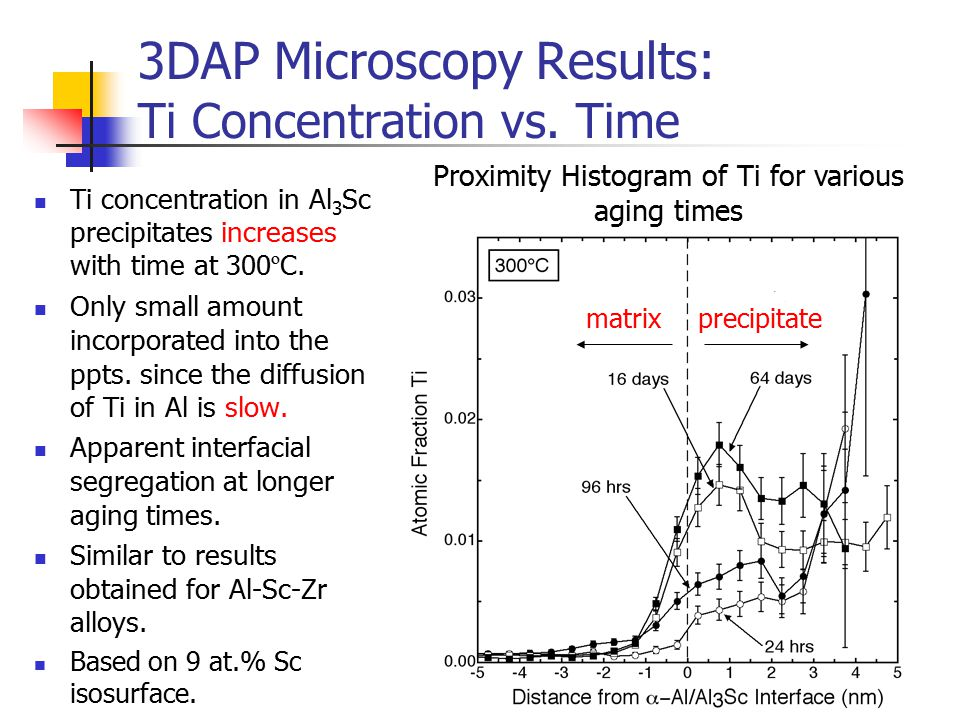 3DAP Microscopy Results: Ti Concentration vs. Time