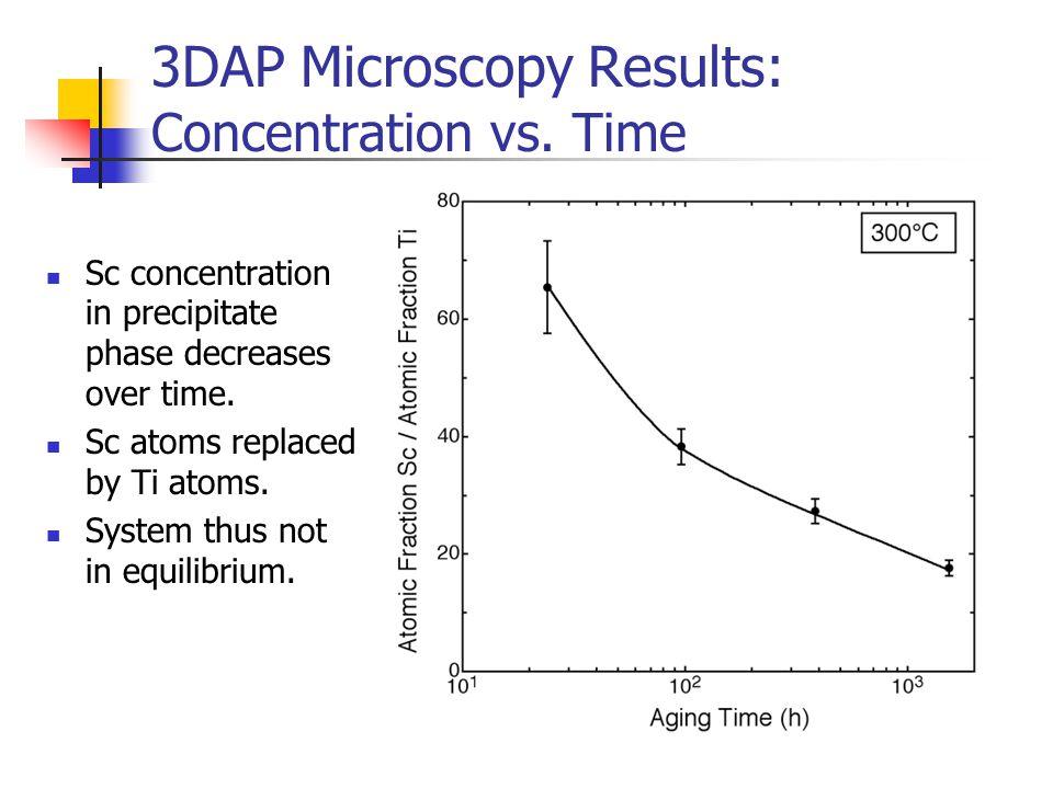 3DAP Microscopy Results: Concentration vs. Time