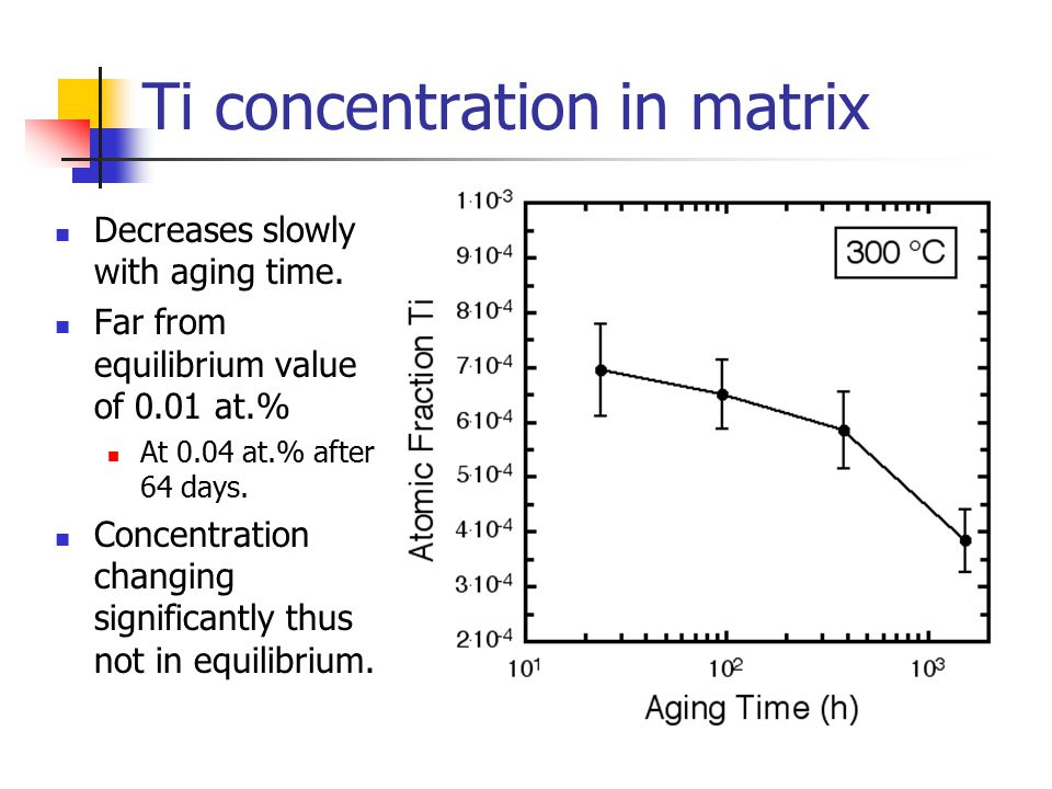 Ti concentration in matrix