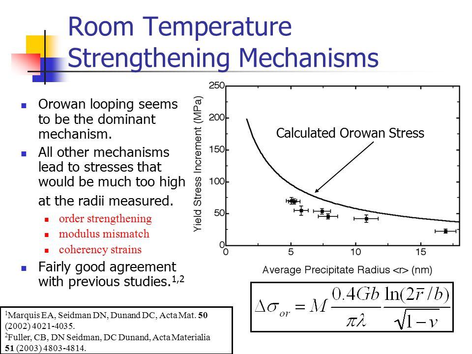 Room Temperature Strengthening Mechanisms