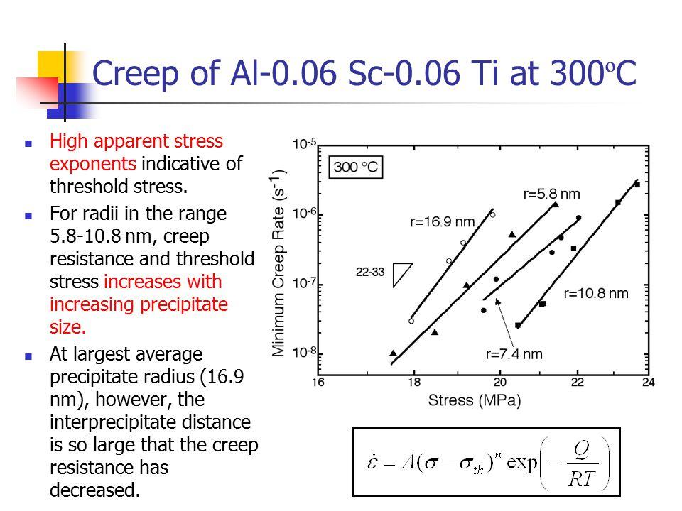 Creep of Al-0.06 Sc-0.06 Ti at 300ºC High apparent stress exponents indicative of threshold stress.