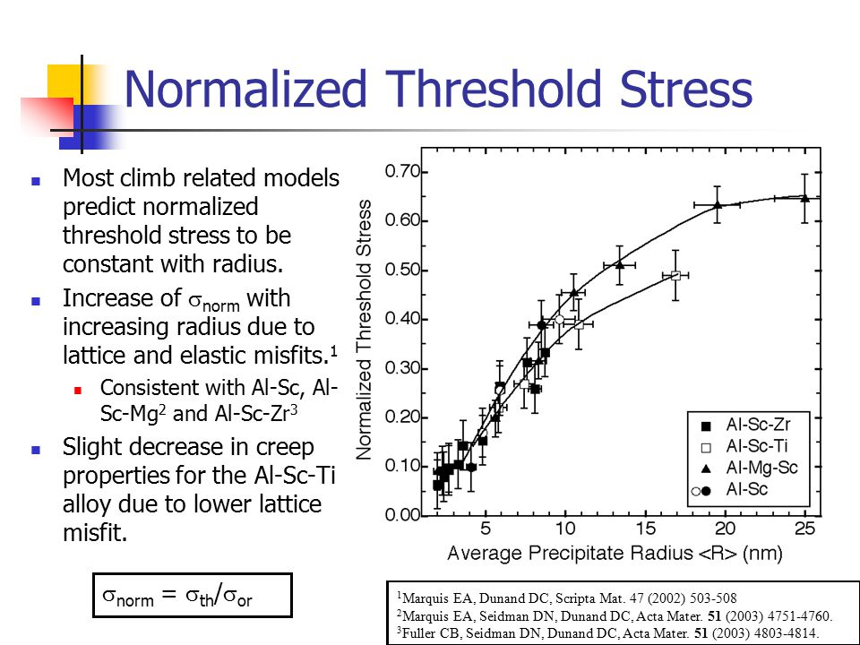 Normalized Threshold Stress