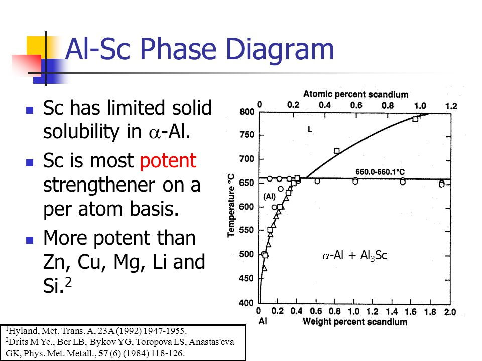 Al-Sc Phase Diagram Sc has limited solid solubility in -Al.