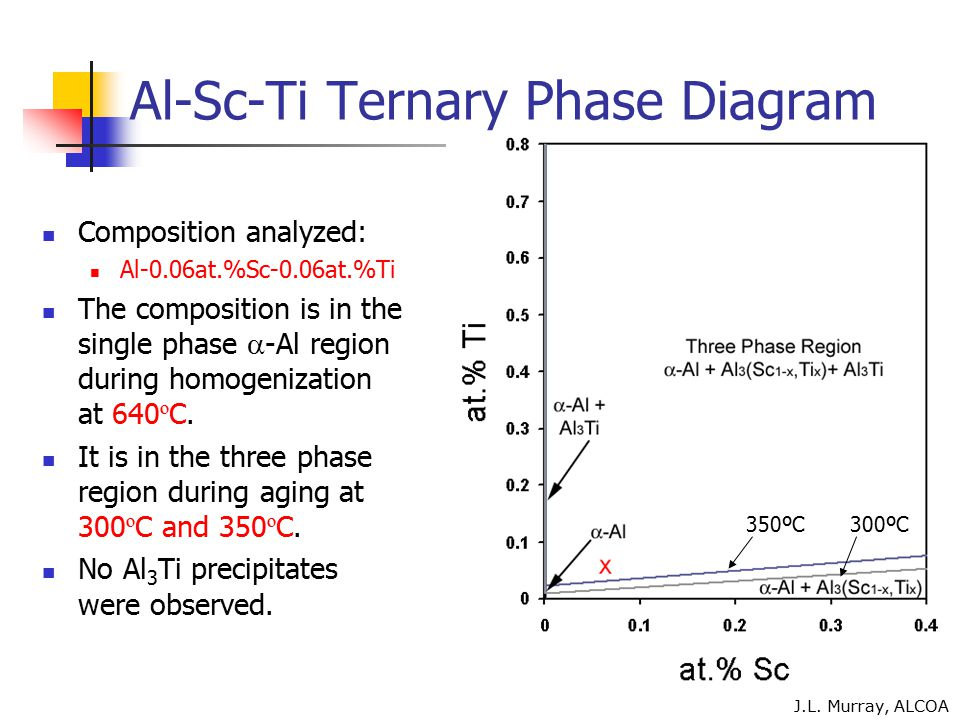 Al-Sc-Ti Ternary Phase Diagram