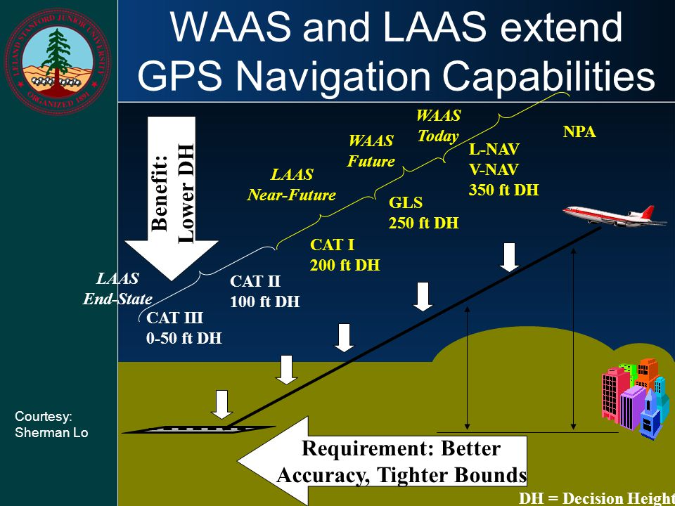 WAAS and LAAS extend GPS Navigation Capabilities