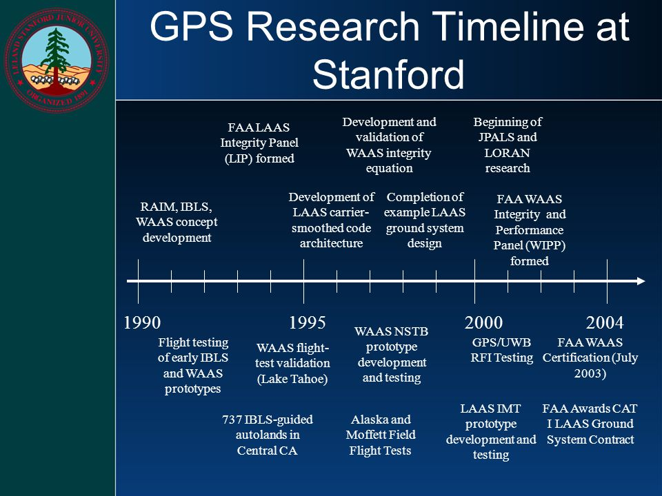 GPS Research Timeline at Stanford