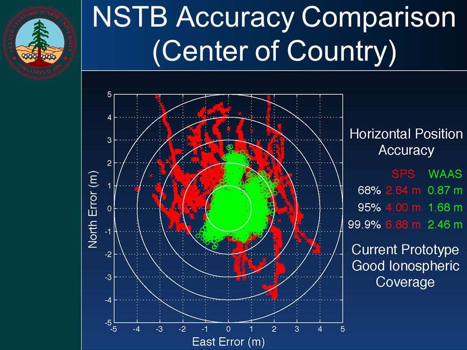 NSTB Accuracy Comparison (Center of Country)