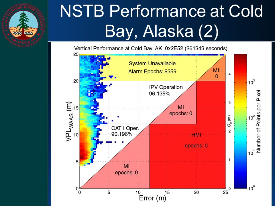 NSTB Performance at Cold Bay, Alaska (2)