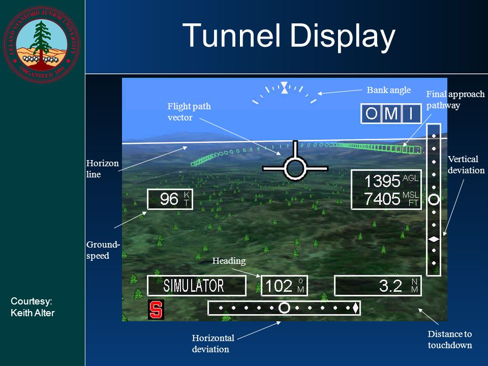 Tunnel Display Bank angle Final approach pathway Flight path vector