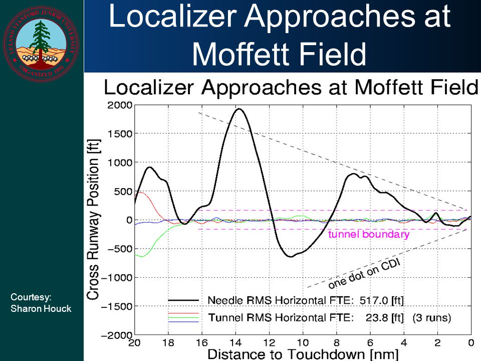 Localizer Approaches at Moffett Field