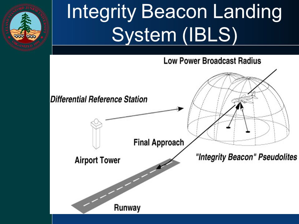 Integrity Beacon Landing System (IBLS)