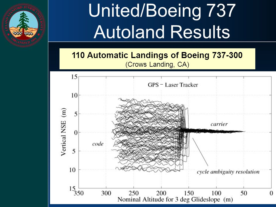 United/Boeing 737 Autoland Results