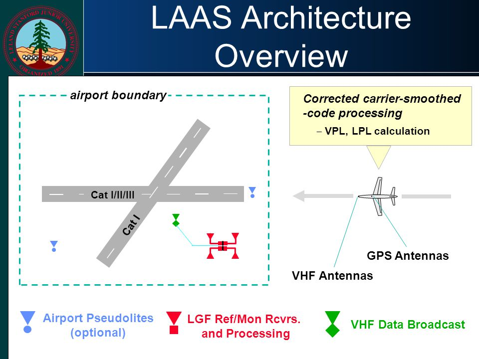 LAAS Architecture Overview