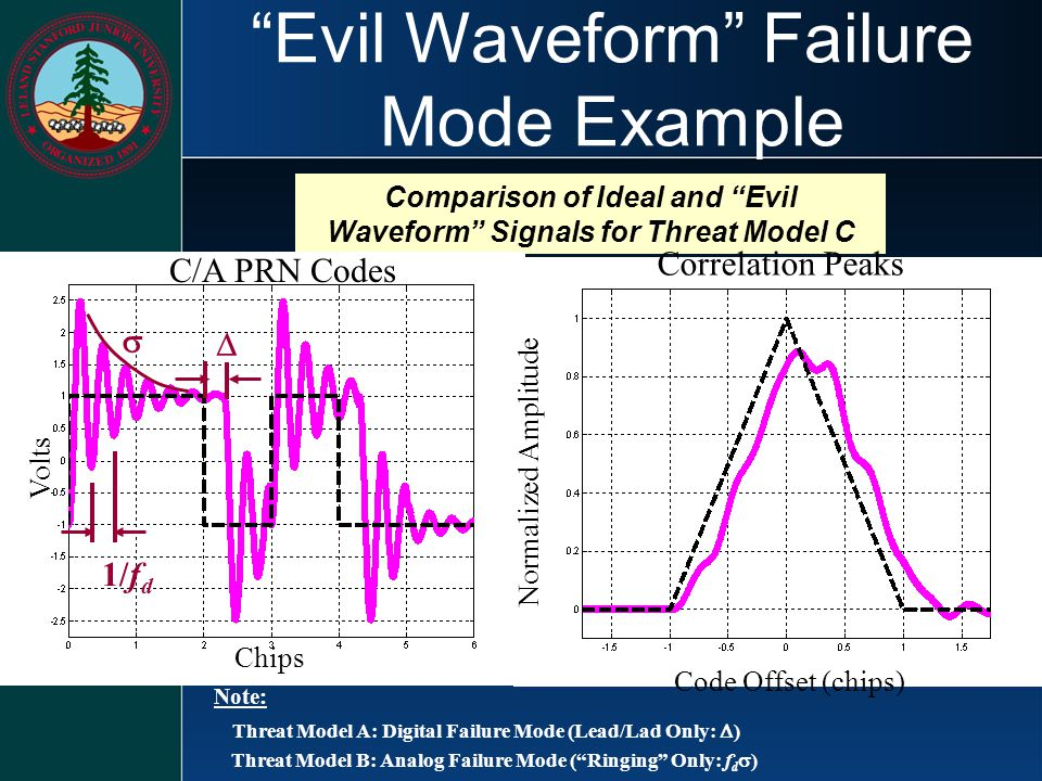 Evil Waveform Failure Mode Example