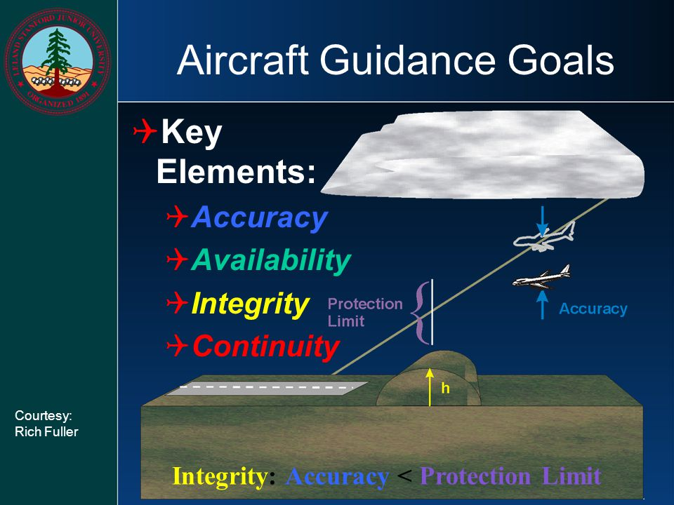 Aircraft Guidance Goals