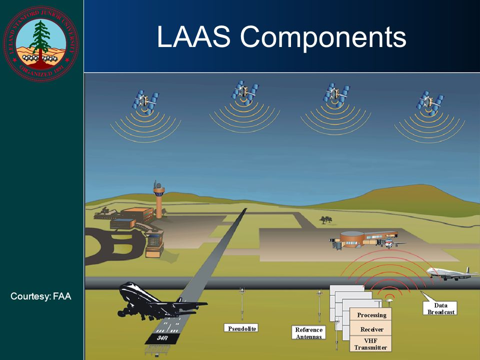 LAAS Components Courtesy: FAA