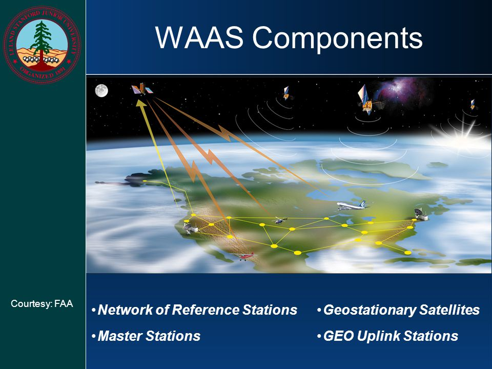 WAAS Components Network of Reference Stations Master Stations