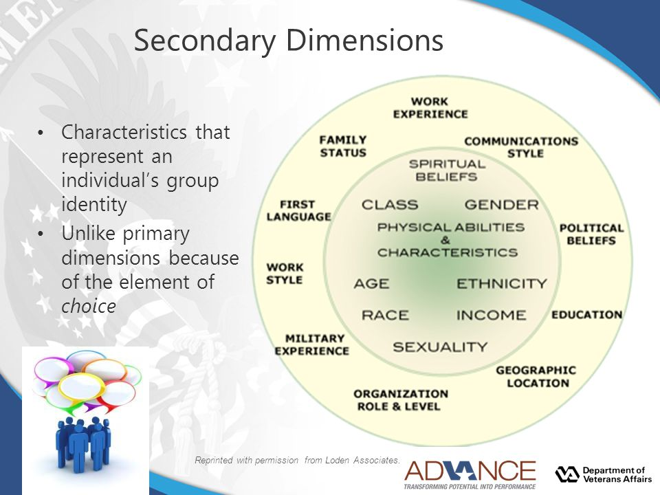 Secondary Dimensions Characteristics that represent an individual's group identity. Unlike primary dimensions because of the element of choice.