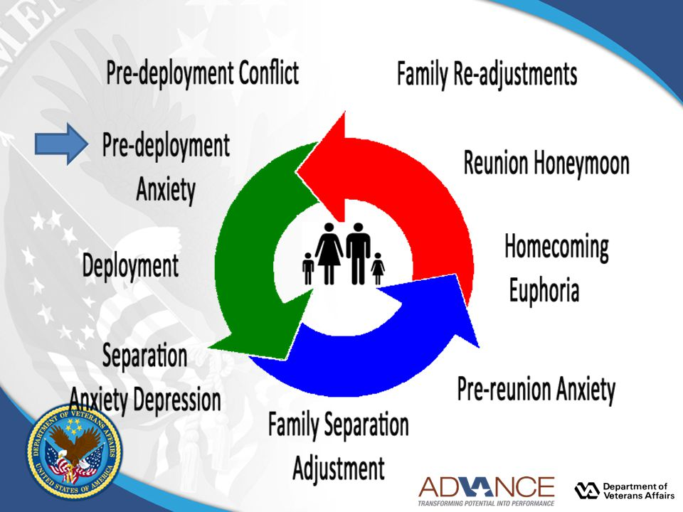 Deployment Transitions are often marked by crisis points in the family life cycle.