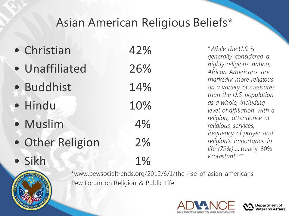 Asian American Religious Beliefs*