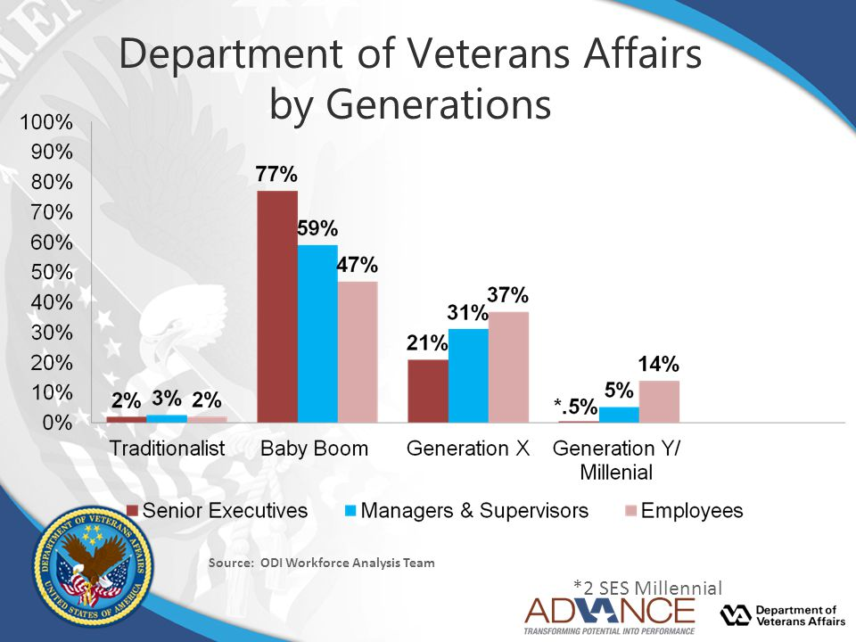 Department of Veterans Affairs by Generations
