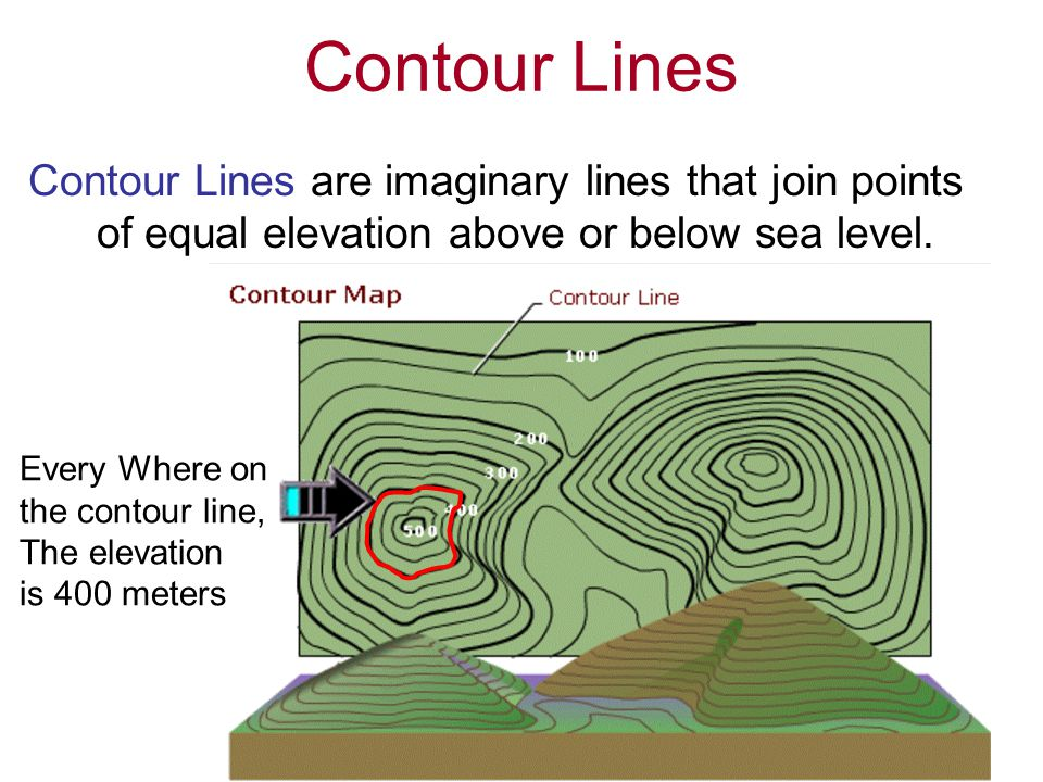Contour Lines Contour Lines are imaginary lines that join points of equal elevation above or below sea level.