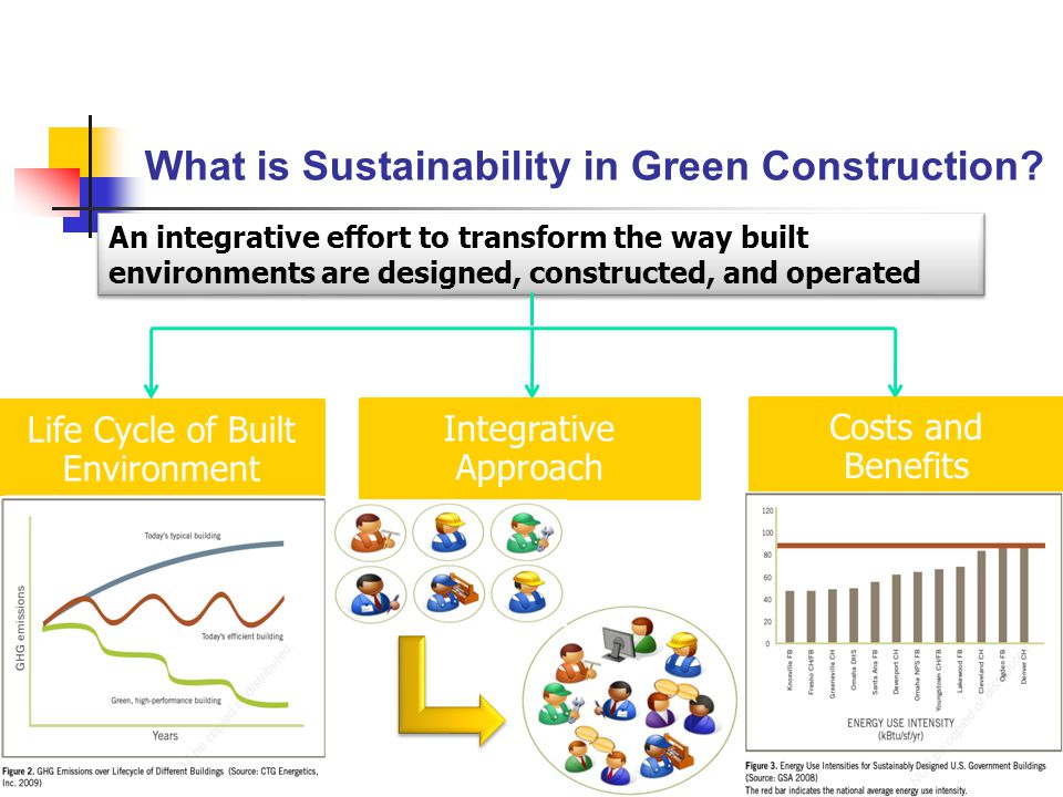 What is Sustainability in Green Construction