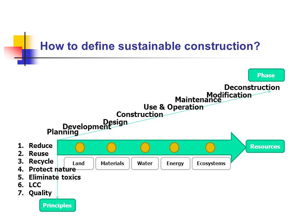 How to define sustainable construction