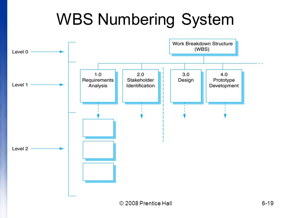 WBS Numbering System © 2008 Prentice Hall
