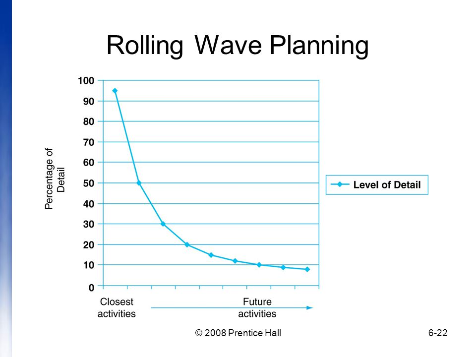 Rolling Wave Planning © 2008 Prentice Hall