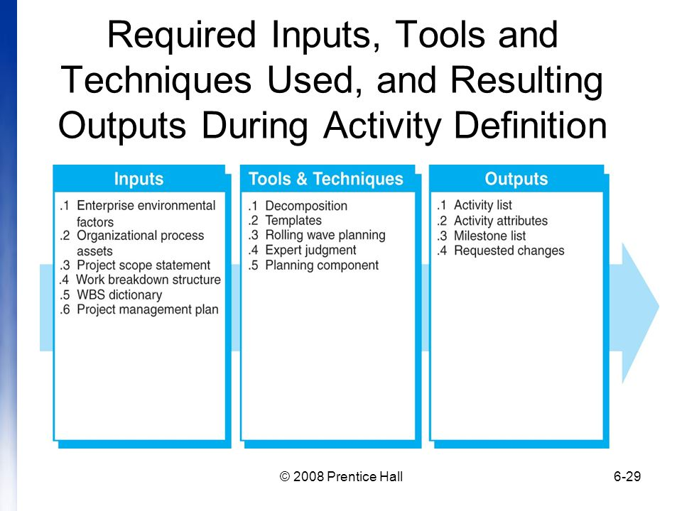 Required Inputs, Tools and Techniques Used, and Resulting Outputs During Activity Definition