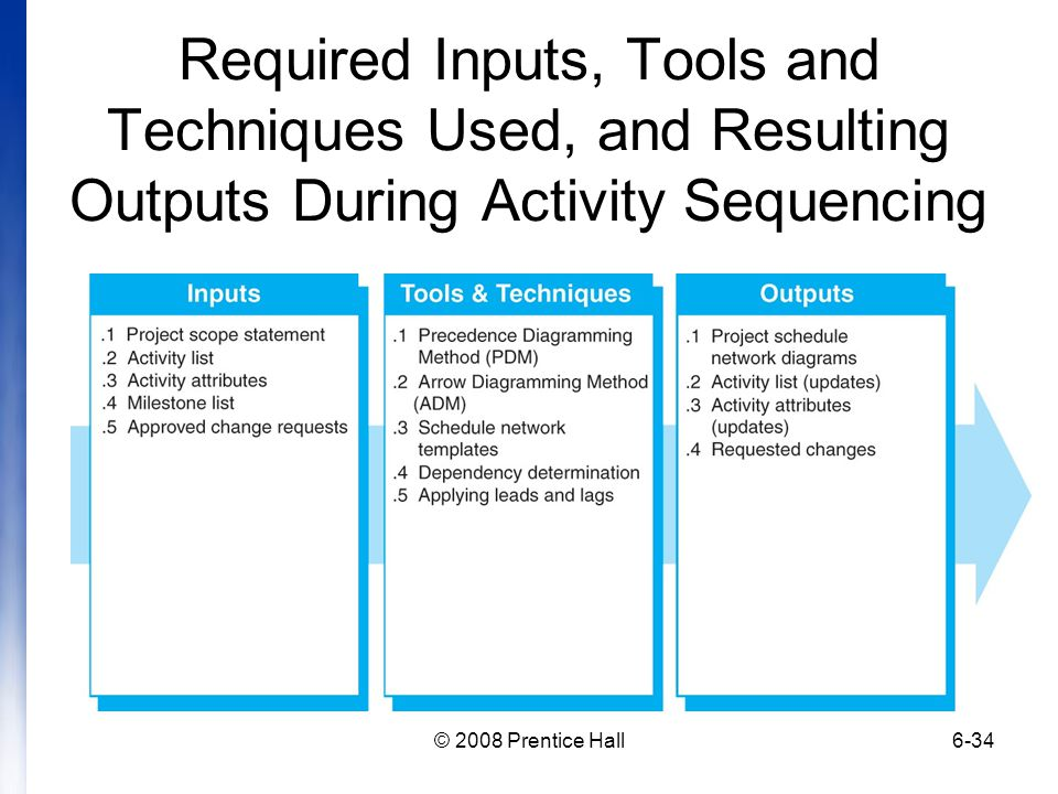 Required Inputs, Tools and Techniques Used, and Resulting Outputs During Activity Sequencing
