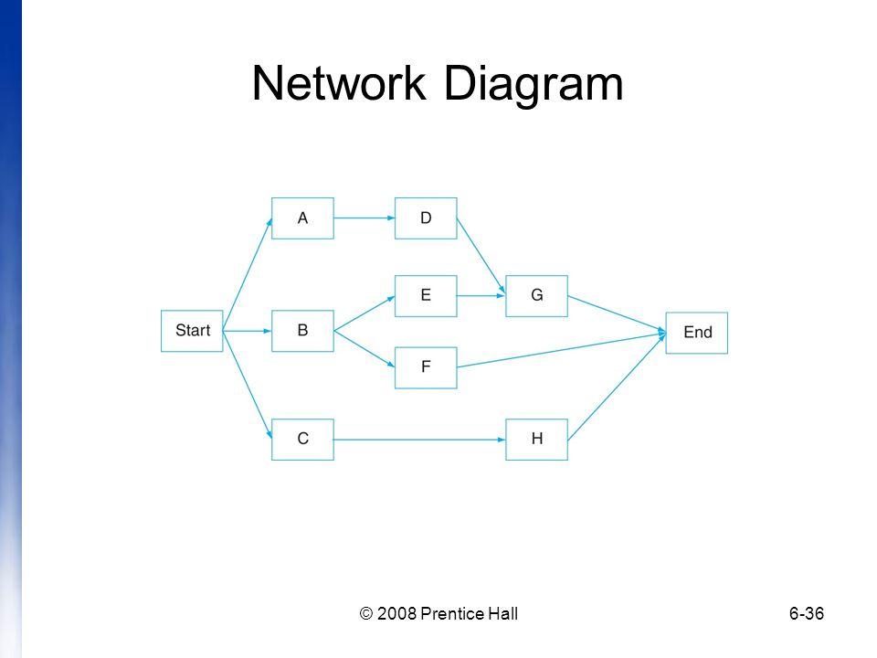 Network Diagram © 2008 Prentice Hall