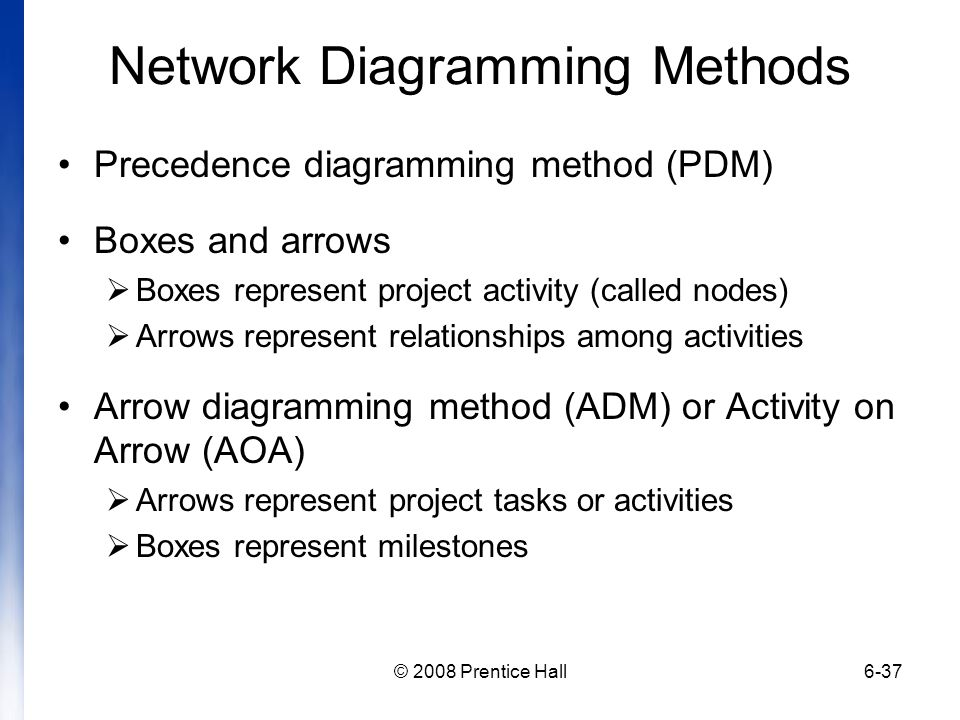 Network Diagramming Methods